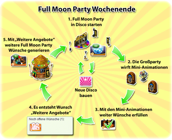 Das Full Moon Party Wochenende